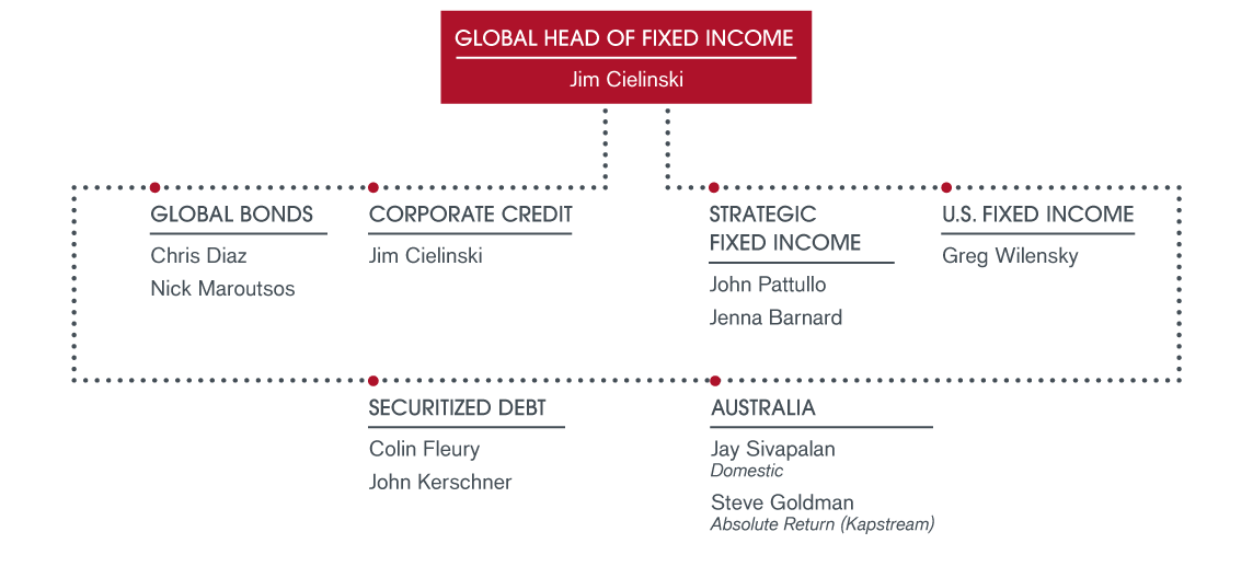 Fixed-Income-Perspectives-OrgChart