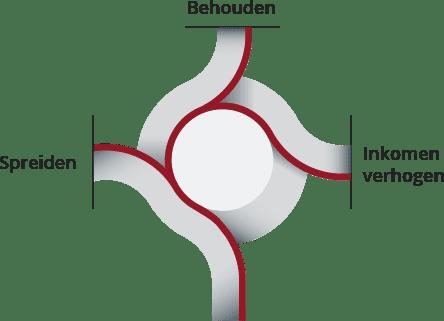 Mogelijkheden voor vastrentende waarden Roundabout