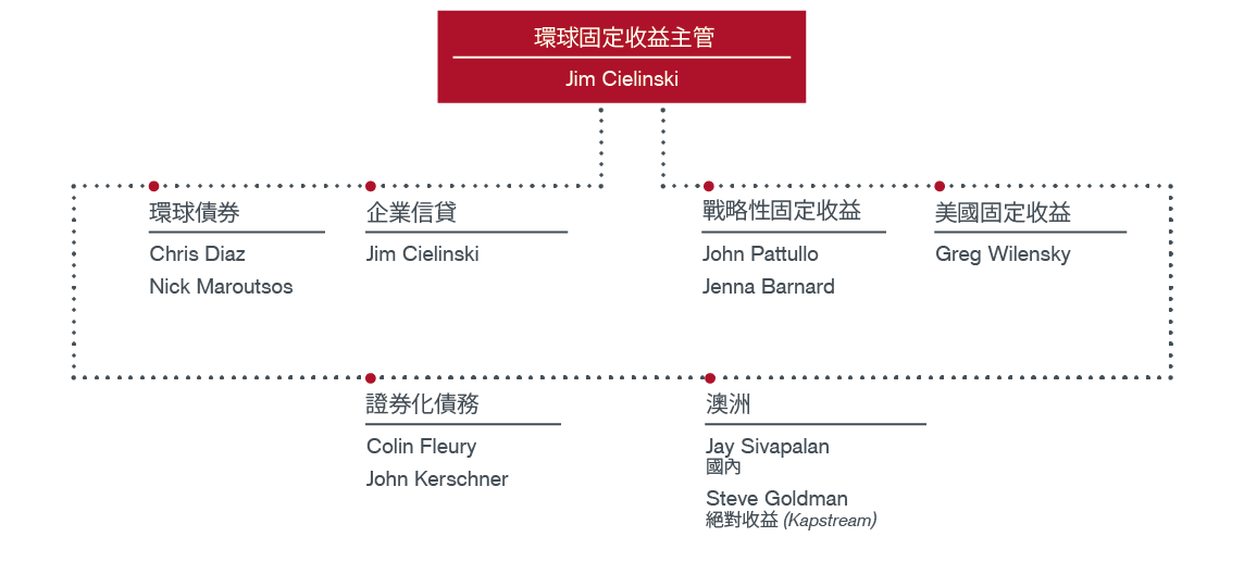 Fixed Income Teams Org Chart