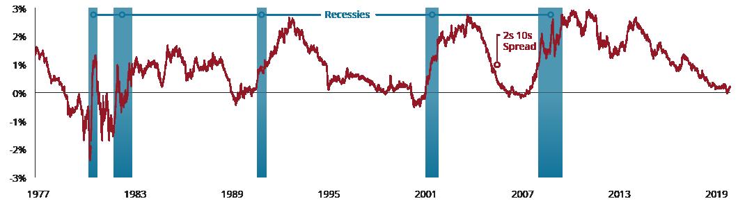 FixedIncome_Dutch_Graph2