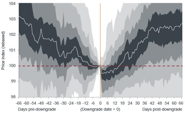 Price Performance of Bonds Following a Downgrade (2003-2016) Chart | Janus Henderson Investors