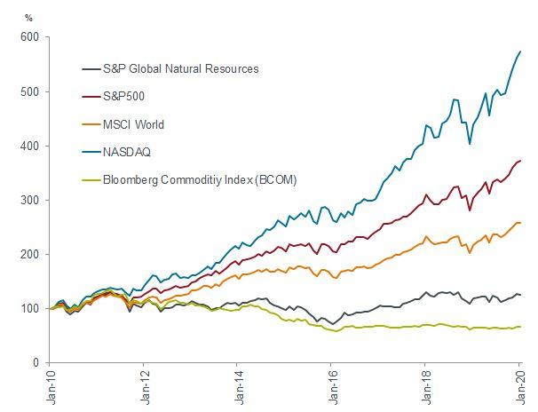 global natural resources chart commodities vs MSCI world, S&P500 nasdaq