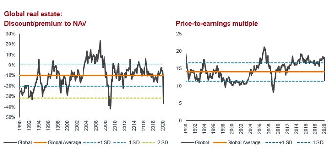 Global property valuation charts