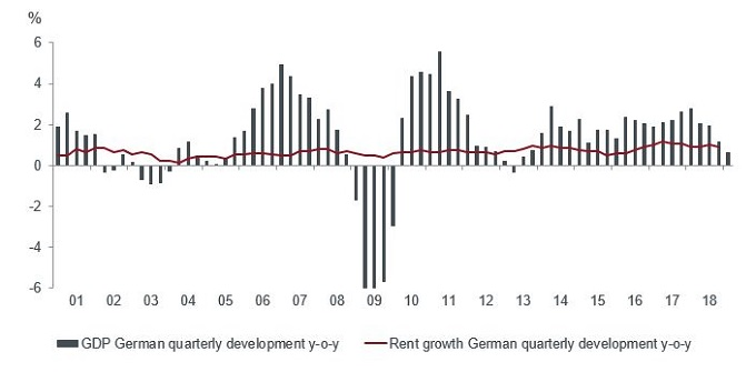 German residental resilience GDP vs rental growth