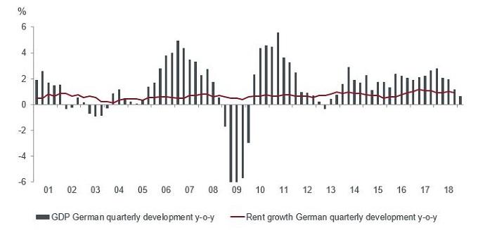 German residental resilience GDP vs rental growth