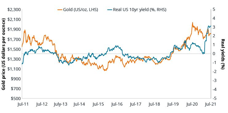 Chart: Gold Prices versus Real Yeal