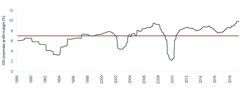 Net U.S. Profit Margins Look Strong Chart | Janus Henderson Investors