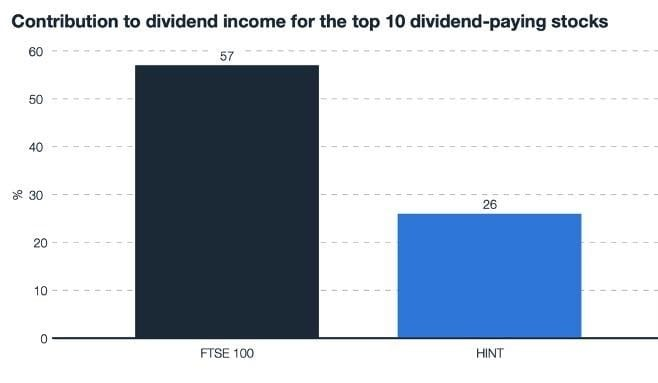 HINT - Dividend paying stock chart