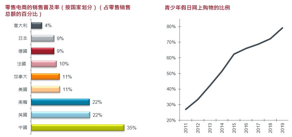 HK 2020-02 prop chart 3