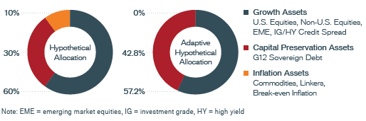 Impact of Tail Risk Signals on Hypothetical Asset Allocation 2020