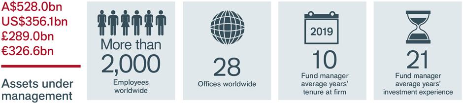 Key stats AUS about us