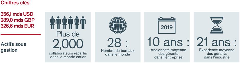 Key stats FR about us