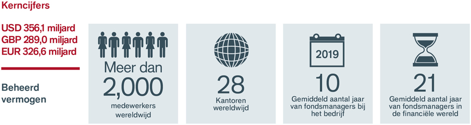 Key stats NL about us