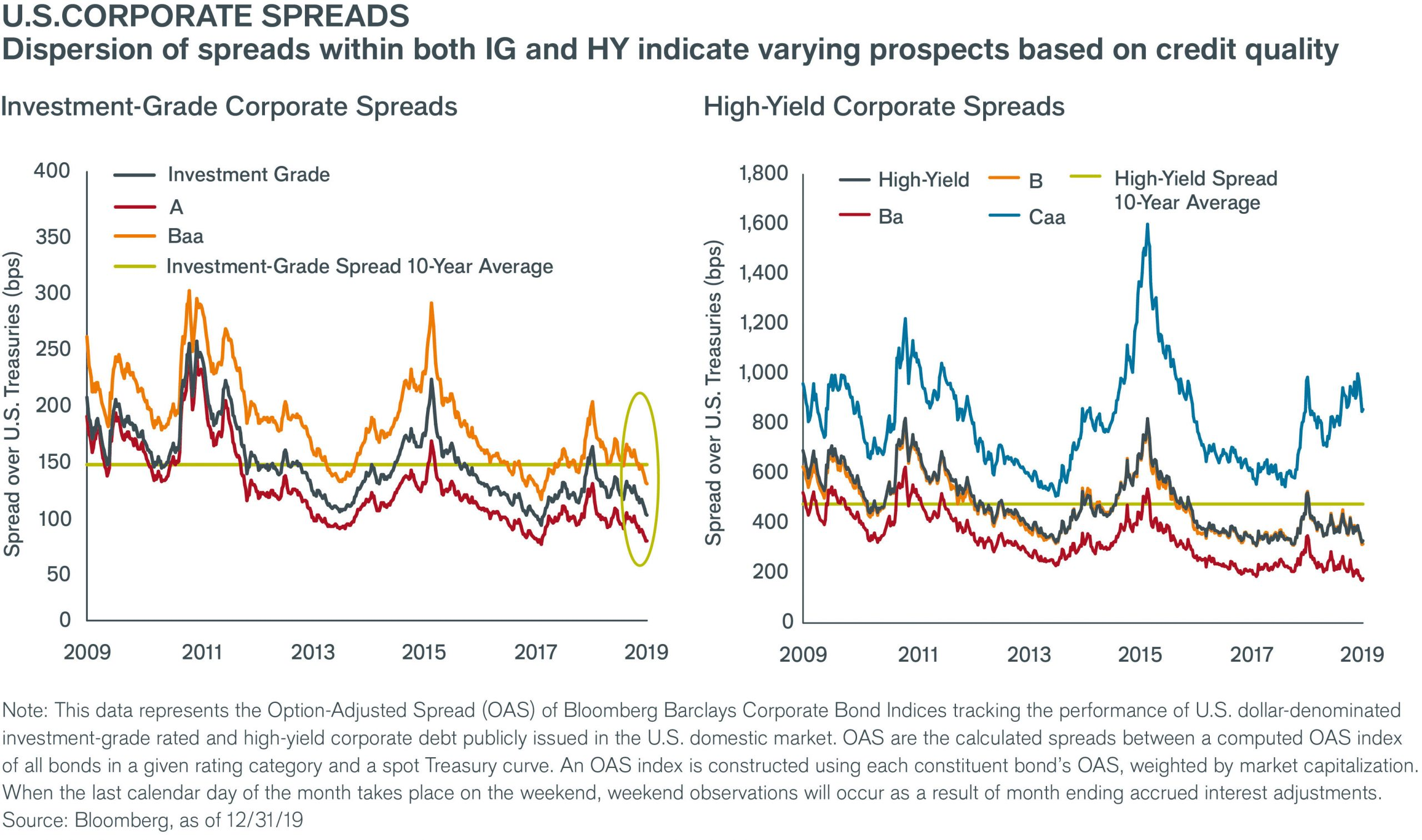 Corporate spreads charts