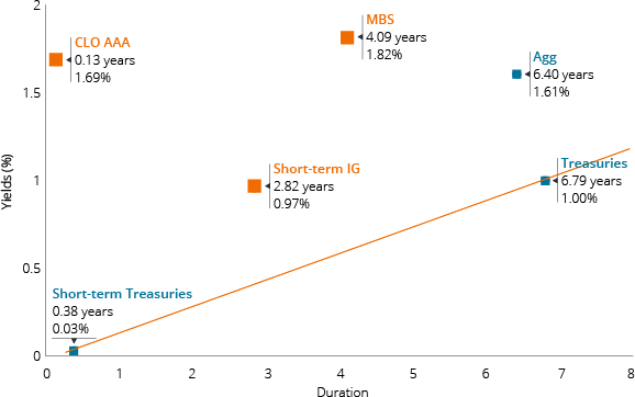 FIXED INCOME'S INEFFICIENT FRONTIER