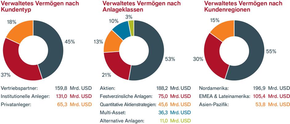 Pie chart DE about us