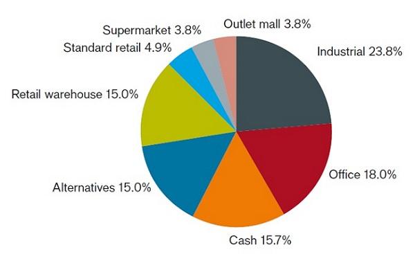 Property actively managing retail_UK property PAIF_Jan 2020