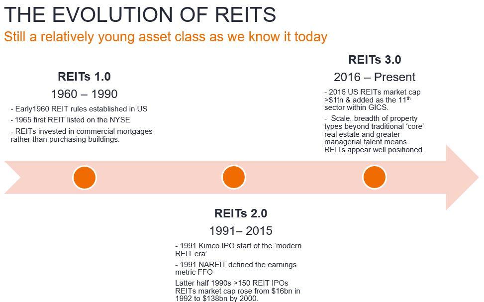 REITs Evolution Chart