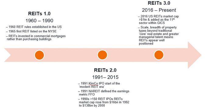REITs history timeline REITs 3.0