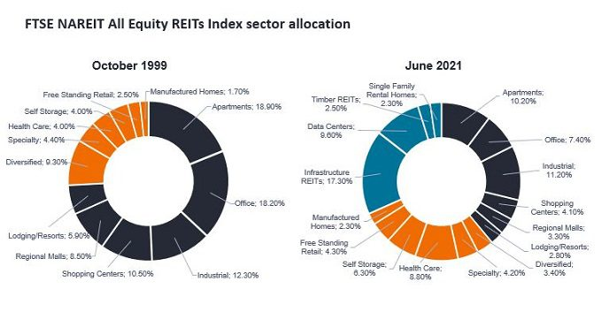 REITs sector evolution 2