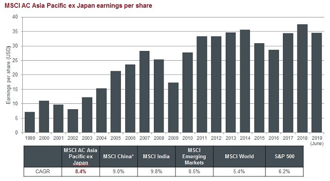 earnings growth Asia ex Japan regional comparison