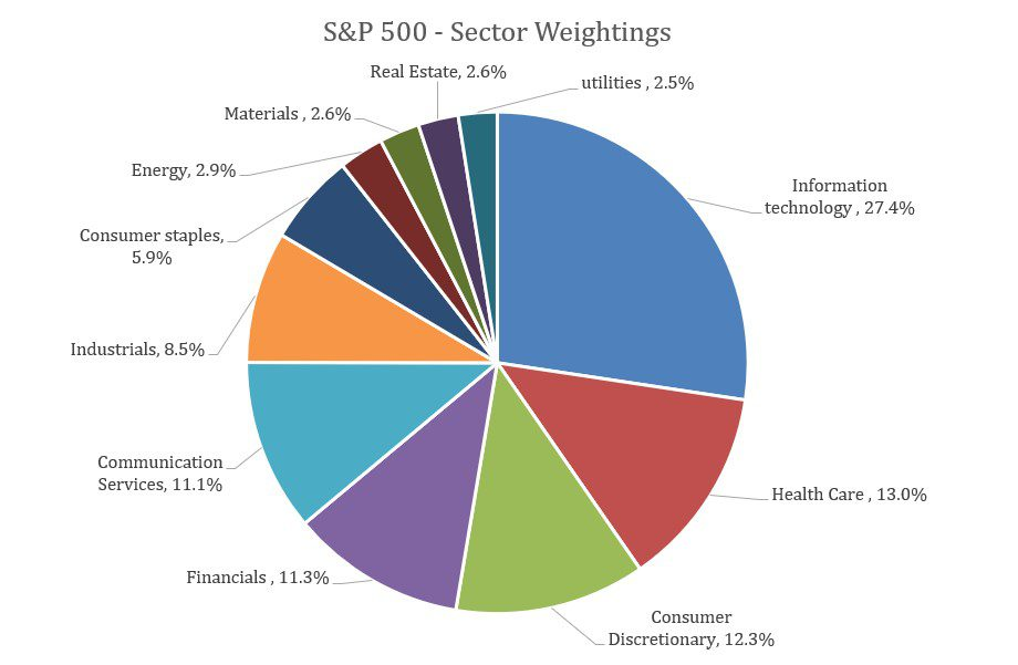 S&P 500 Index – Sector Weightings