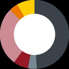 Sample-Client-Model-Portfolio-Allocation