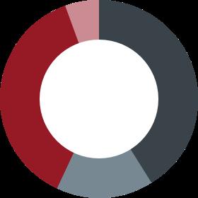 Sample-Custom-Benchmark-Allocation