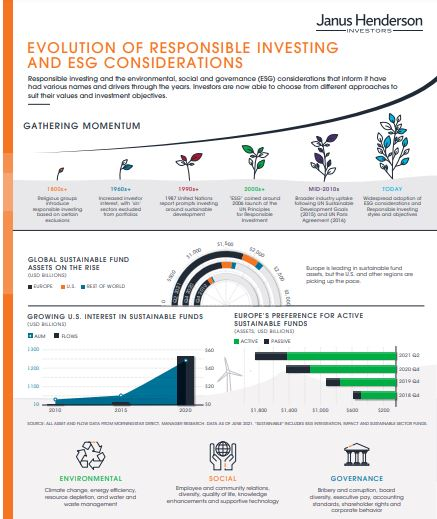 ESG Infographic Cover Page