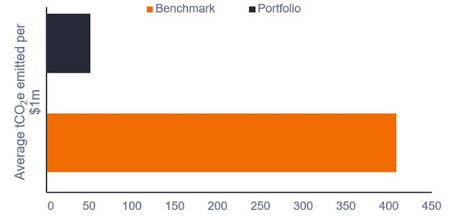TCO2e global sustainable equity portfolio vs benchmark