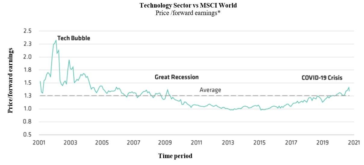 Tech sector vs MSCI World - P/E Forward Earnings