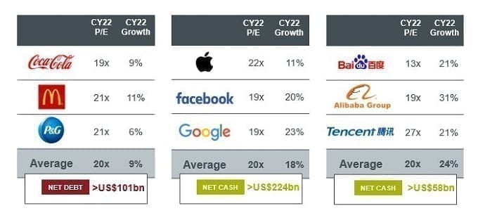 UK tech team chart, P/E and Growth