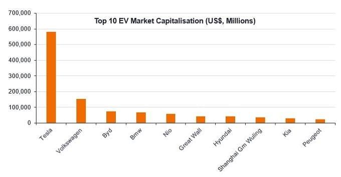 Top 10 EV market cap 2020