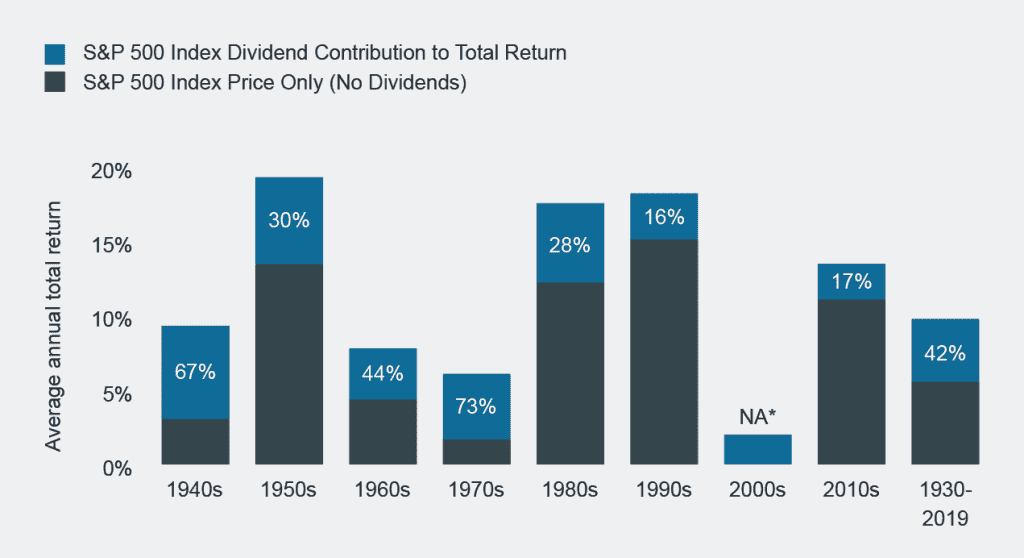 Contribution of Dividends and Price Appreciation to S&P 500 Total Returns by Decade