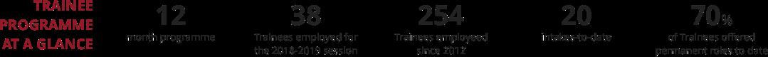 Trainee-Programme-Image