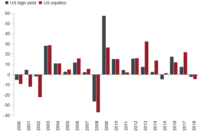 U.S. High Yield Bond and Equity Annual Total Return Chart | Janus Henderson Investors