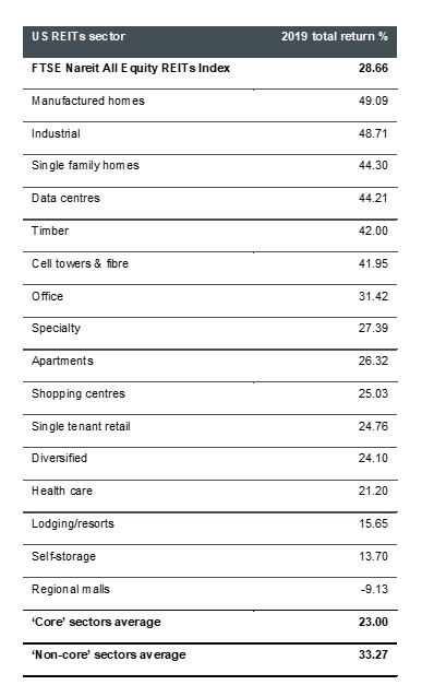 US returns 2019 by sector