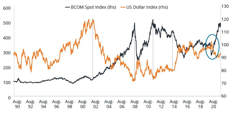 Chart: The US Dollar Commodity Cycle
