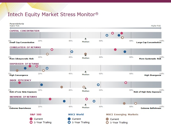 Equity market stress monitor outlook