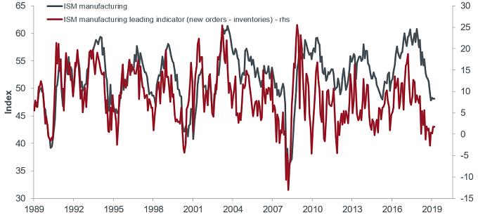 article-chart-JP-outlook-2020-invst-focus_ISM-manufacturing-chart_Feb-20-one.jpg