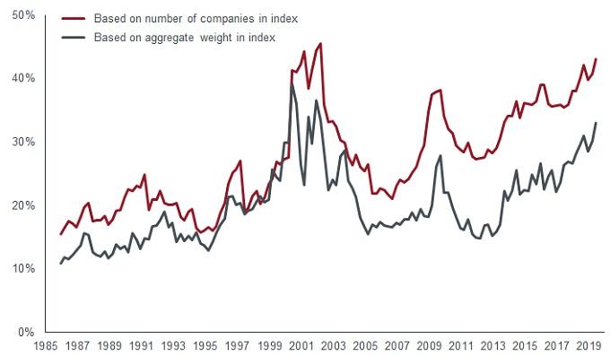 US Venture fund chart 2