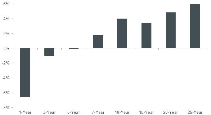 Buffett's annualized alpha