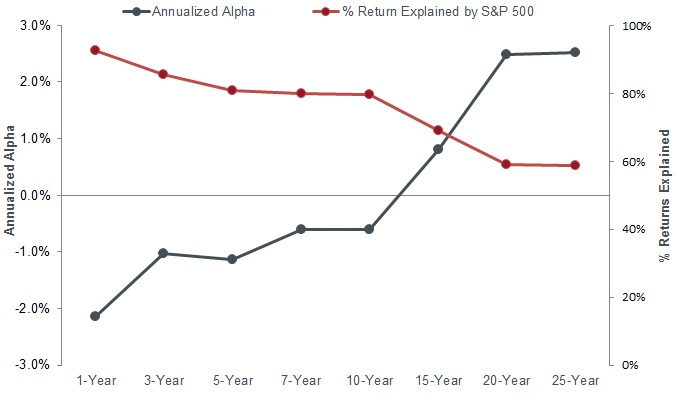 Hedge fund industry - lower alpha, reduced diversification