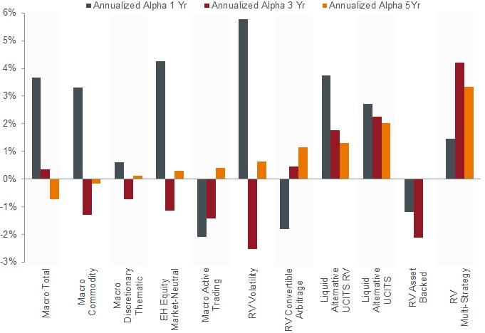 Alpha generation based on low equity beta strategies