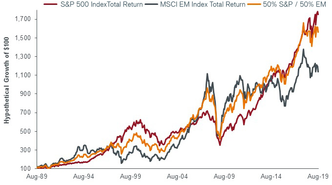 S&P 500, MSCI EM, 50/50 blend (total returns)