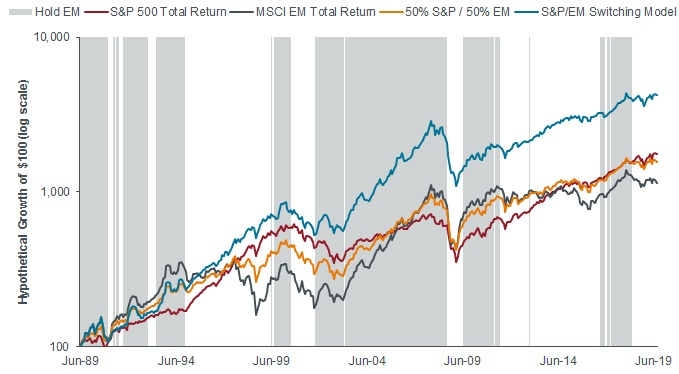 S&P 500/MSCI EM Hypothetical switching model results