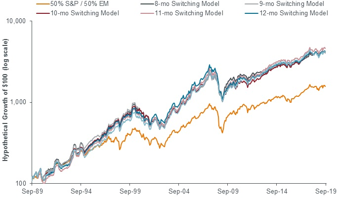 S&P/MSCI EM Hypothetical switching (various trailing periods)