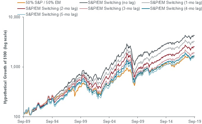 S&P/MSCI hypothetical switching (various implementation lags)