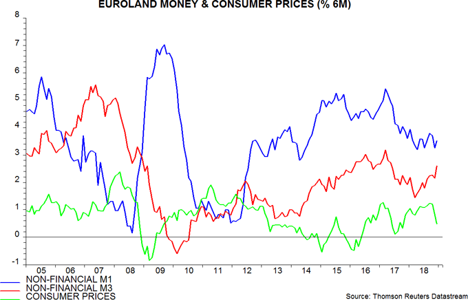 Euroland money trends: false positive? | Janus Henderson Investors