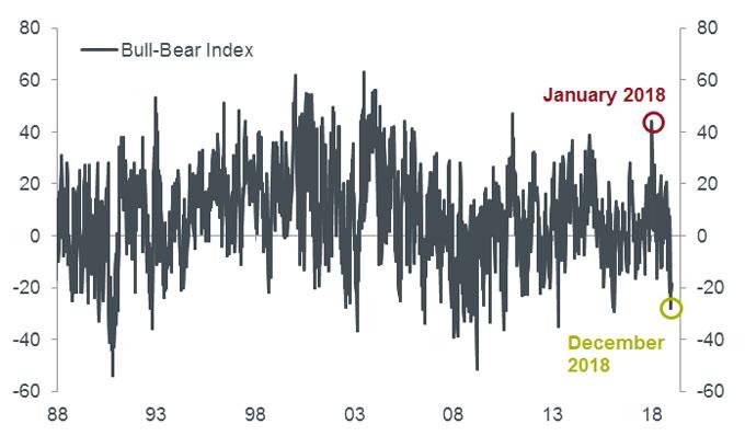 Expect surprises! (Multi-Asset Perspectives, Q119) | Janus Henderson Investors